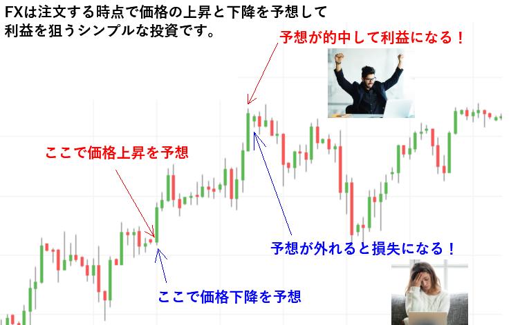 FXは価格予想するシンプルな投資です