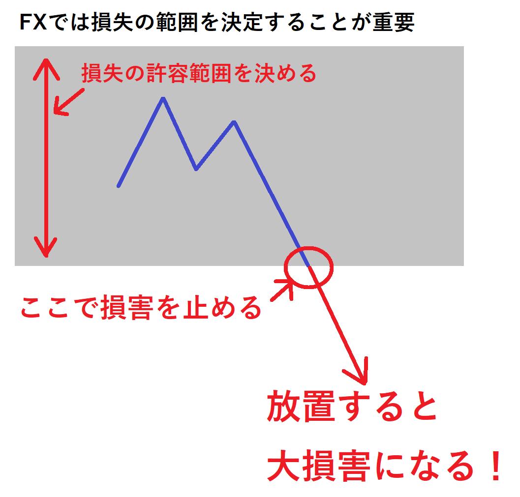 FXでは損失の範囲を決定することが重要