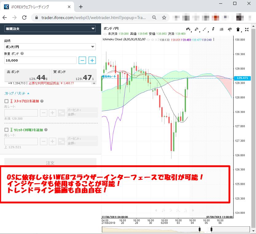 iForexは独自ツールで取引が可能