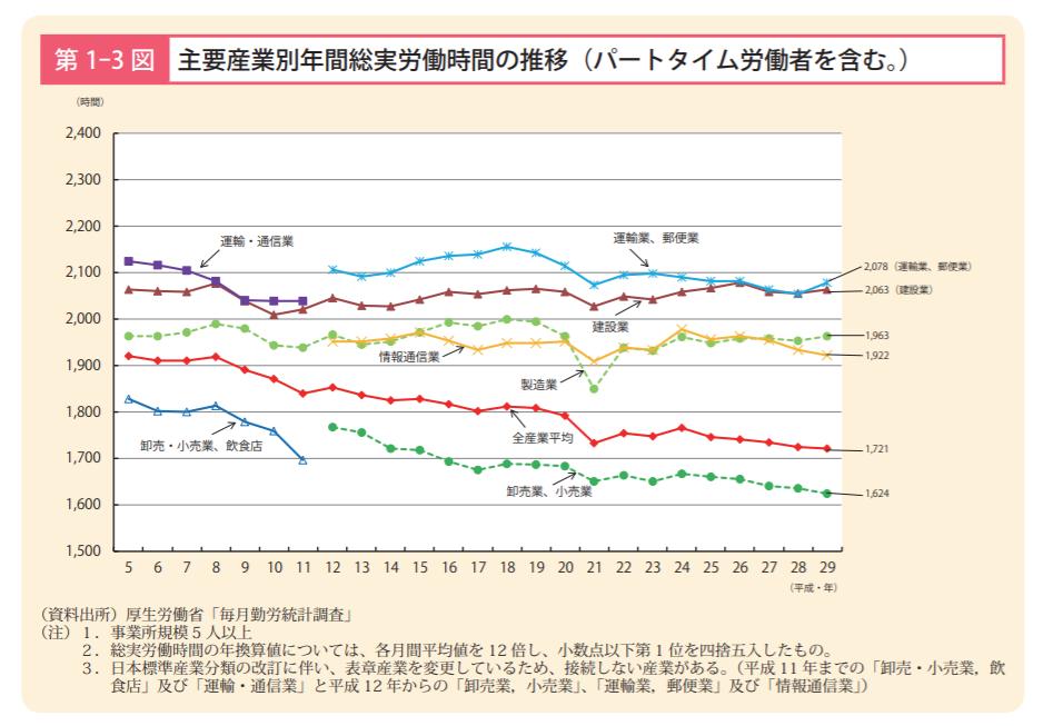 日本人の労働時間の推移