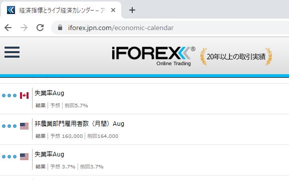 iForexはトレーダーが必要とする経済指標も常に公開している