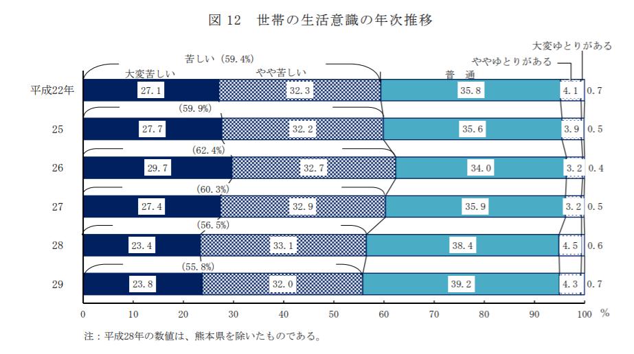 日本人世帯は生活が苦しいと回答していることを示したグラフ