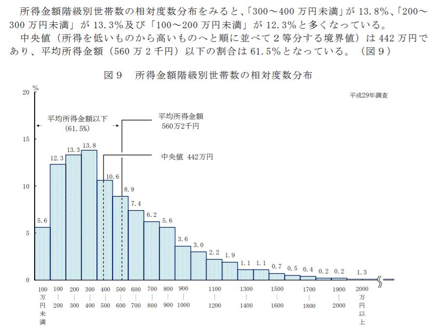 日本人の所得が低いことを示したグラフ