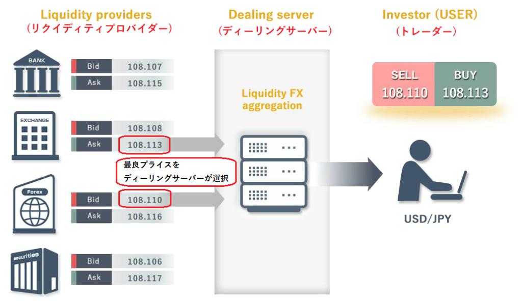 DealFXが驚異とも言える約定力とスプレッドを提供している方式を説明した図
