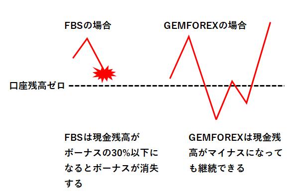 FBSの100%入金ボーナスが消失する条件