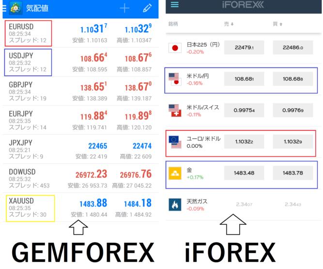 GEMFOREXとiFOREXのスプレッド比較